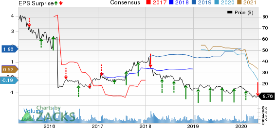 The Manitowoc Company Inc Price, Consensus and EPS Surprise