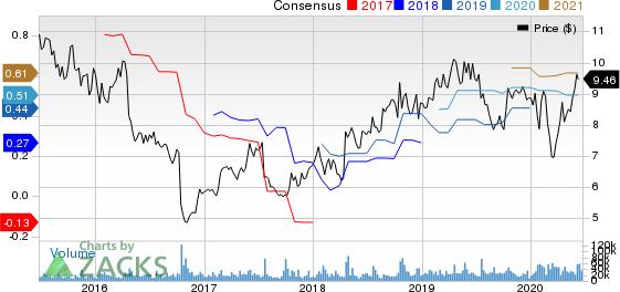 Ericsson Price and Consensus