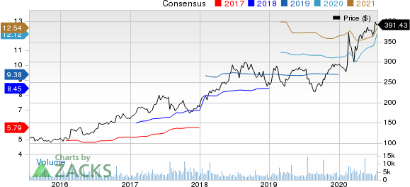 Dominos Pizza Inc Price and Consensus