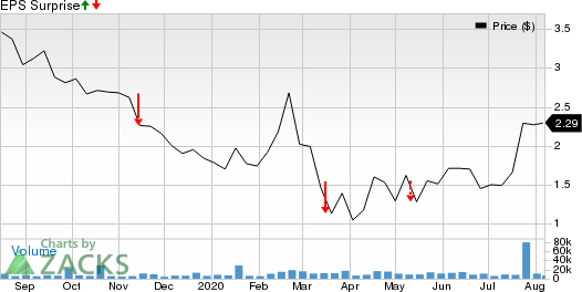 New Age Beverage Corporation Price and EPS Surprise