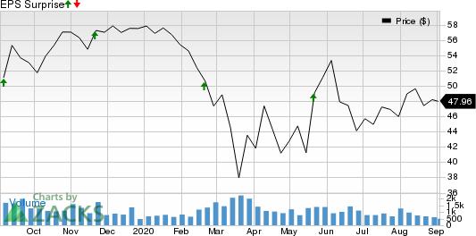Brady Corporation Price and EPS Surprise