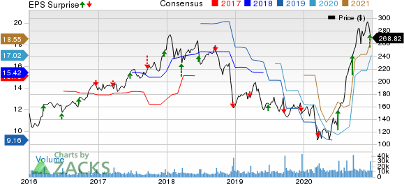 FedEx Corporation Price, Consensus and EPS Surprise