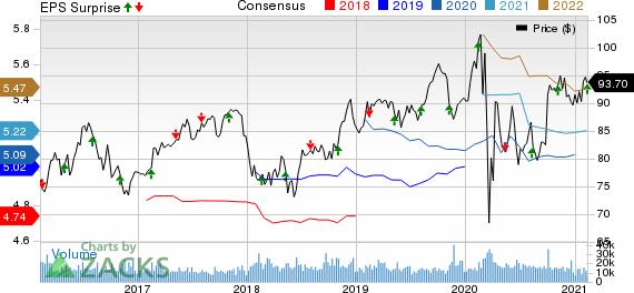 Duke Energy Corporation Price, Consensus and EPS Surprise