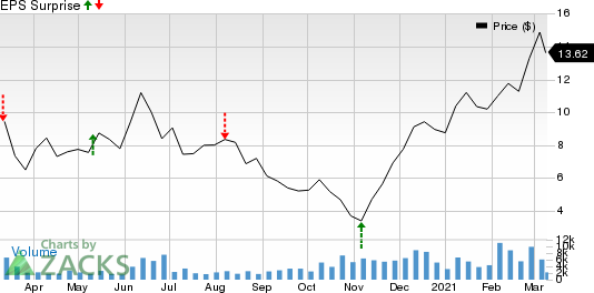 Northern Oil and Gas, Inc. Price and EPS Surprise