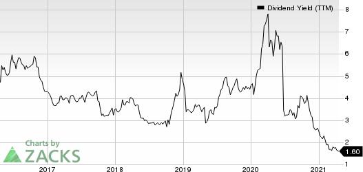 Mercer International Inc. Dividend Yield (TTM)