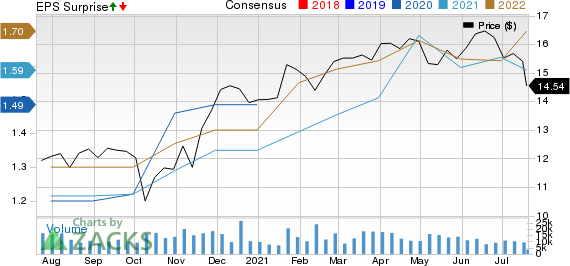 UBS Group AG Price, Consensus and EPS Surprise