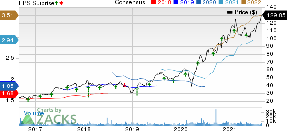 Catalent, Inc. Price, Consensus and EPS Surprise