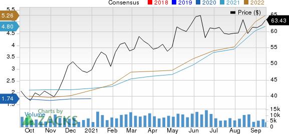 Nutrien Ltd. Price and Consensus