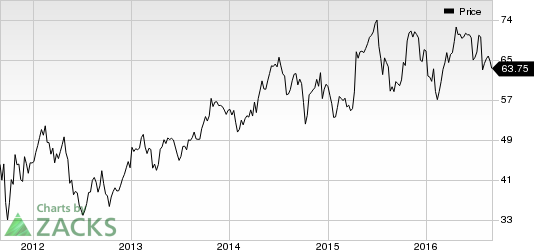Celanese (CE) Hikes Prices of MIBK and MIBC in Americas