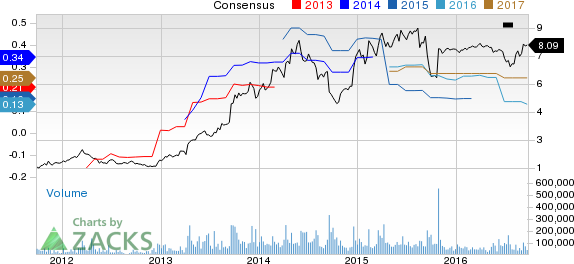 Where Does Rite Aid (RAD) Stand After Mixed Q2 Results?