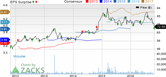 Macerich's (MAC) Q3 FFO In Line, Revenues Beat Estimates