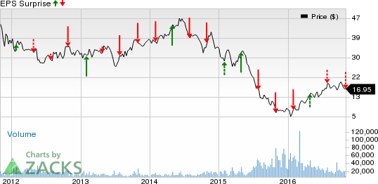 CONSOL Energy's (CNX) 3Q Loss Wider than Expected