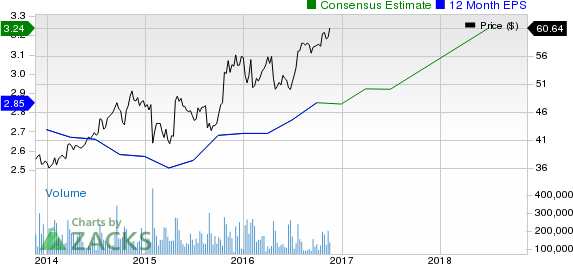 What's Next for Microsoft (MSFT) Stock?