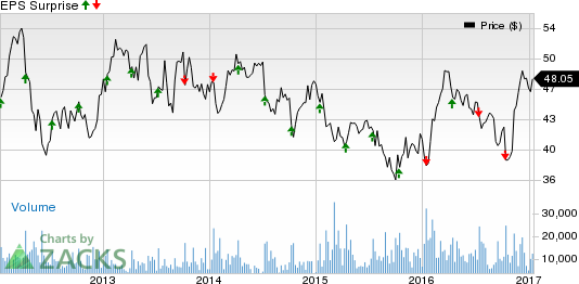 Can Fastenal (FAST) Pull a Surprise this Earnings Season?