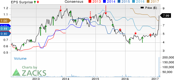 Fortress Investment (FIG) Beats on Q4 Earnings, Costs Up