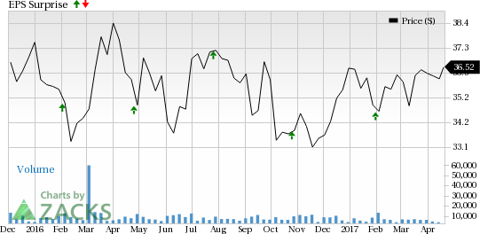 What's in Store for UDR Inc. (UDR) this Earnings Season?