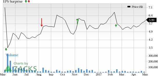 Will LendingClub (LC) Disappoint Investors in Q1 Earnings?