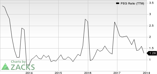 Oshkosh Corporation PEG Ratio (TTM)
