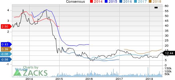 Oasis Petroleum Inc. Price and Consensus