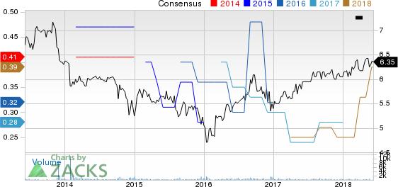 America First Multifamily Investors, L.P. Price and Consensus