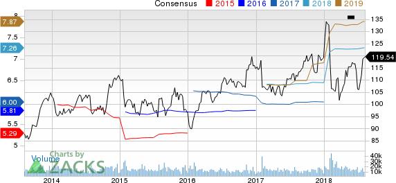 United Parcel Service, Inc. Price and Consensus