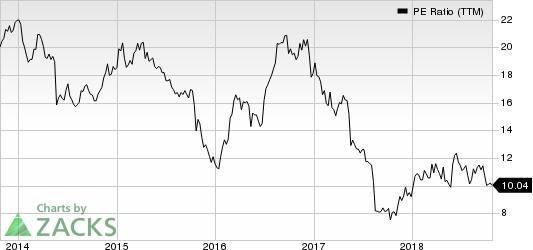 DICK'S Sporting Goods, Inc. PE Ratio (TTM)