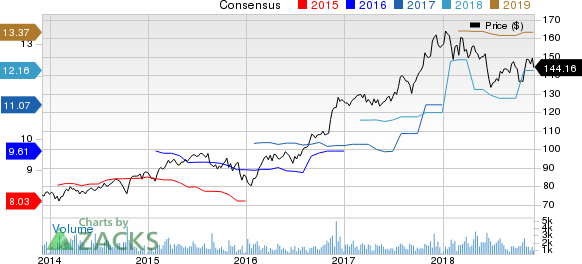Reinsurance Group of America, Incorporated Price and Consensus