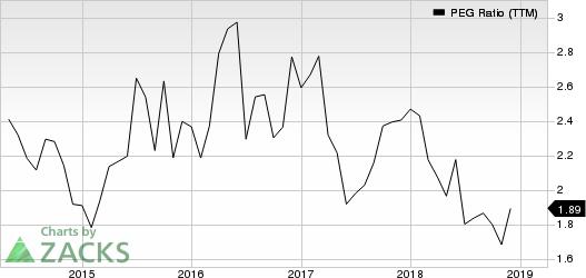 Quanta Services, Inc. PEG Ratio (TTM)