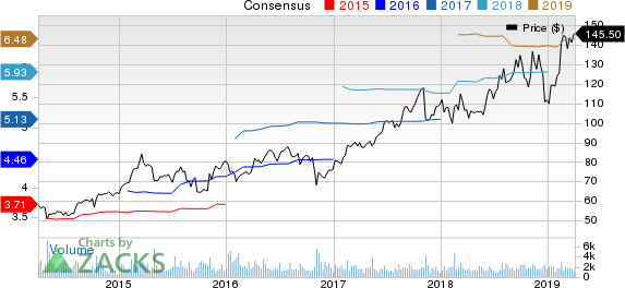 Charles River Laboratories International, Inc. Price and Consensus