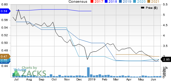 Cedar Realty Trust, Inc. Price and Consensus