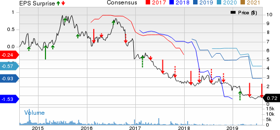 JAKKS Pacific, Inc. Price, Consensus and EPS Surprise