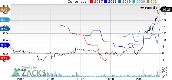 Lattice Semiconductor Corporation Price and Consensus