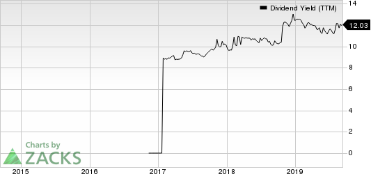 Great Elm Capital Group, Inc. Dividend Yield (TTM)