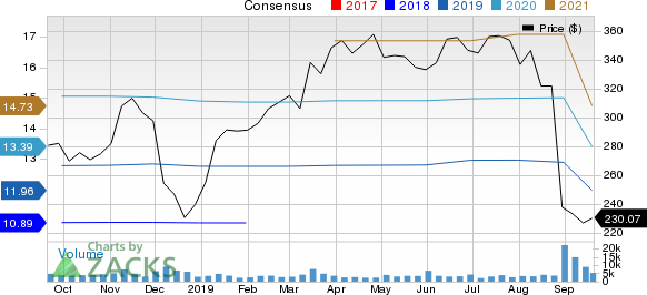 Ulta Beauty Inc. Price and Consensus