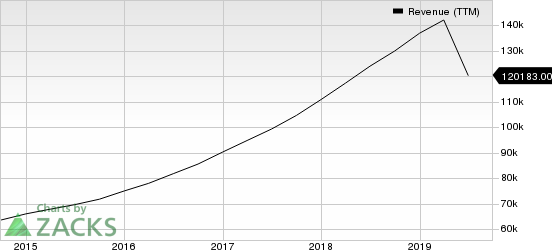 Alphabet Inc. Revenue (TTM)