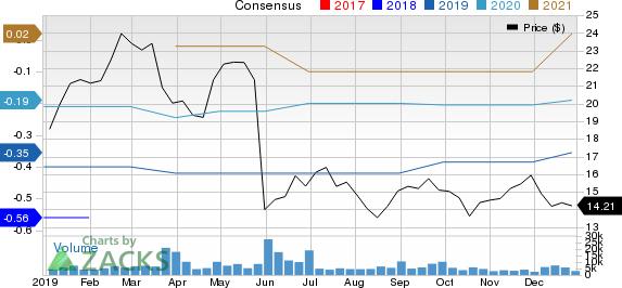 Zuora, Inc. Price and Consensus