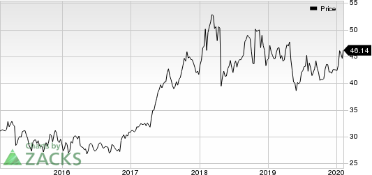 National Instruments Corporation Price