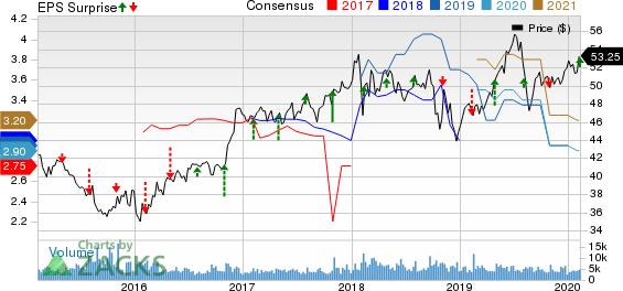 Loews Corporation Price, Consensus and EPS Surprise