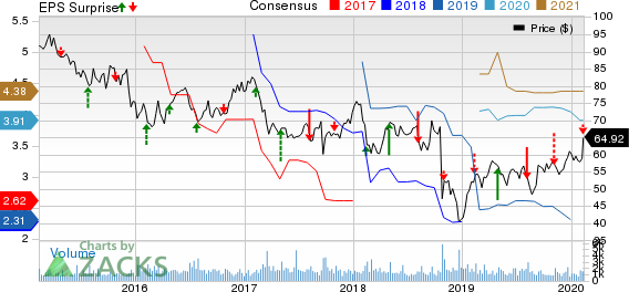 Compass Minerals International, Inc. Price, Consensus and EPS Surprise