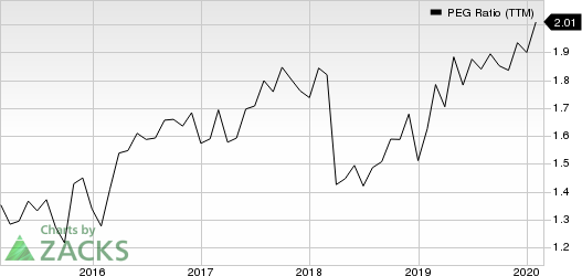 Aon plc PEG Ratio (TTM)