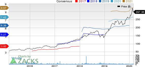 MSCI Inc Price and Consensus