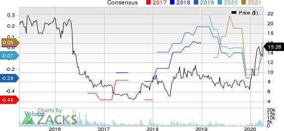 21Vianet Group, Inc. Price and Consensus