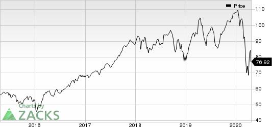 Amphenol Corporation Price