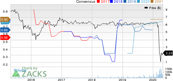 New York Mortgage Trust, Inc. Price and Consensus