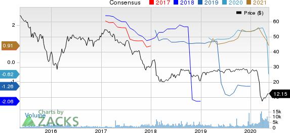 NuStar Energy LP Price and Consensus