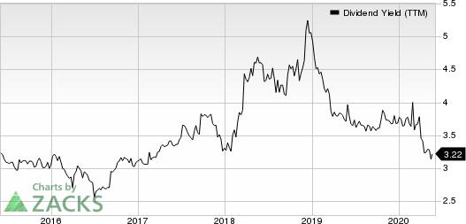 General Mills, Inc. Dividend Yield (TTM)