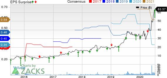 Simulations Plus, Inc. Price, Consensus and EPS Surprise