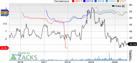 United States Cellular Corporation Price and Consensus