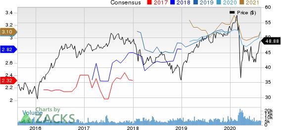TC Energy Corporation Price and Consensus
