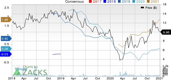 Goodrich Petroleum Corporation Price and Consensus